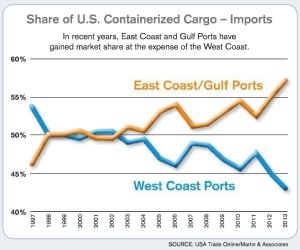 East Coast/Gulf Ports showing a large increase over the past 6 years.