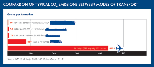 Comparison of emissions_shipping